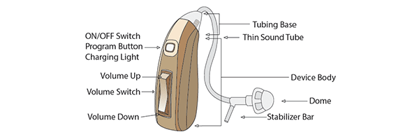 Hearing aids easy control diagram